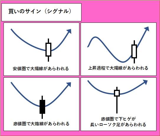 ローソク足1本での買いのサイン(シグナル)を図で表している。