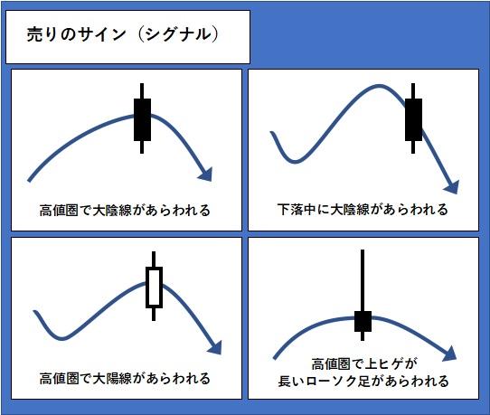 ローソク足1本での売りのサイン(シグナル)を図で表している。