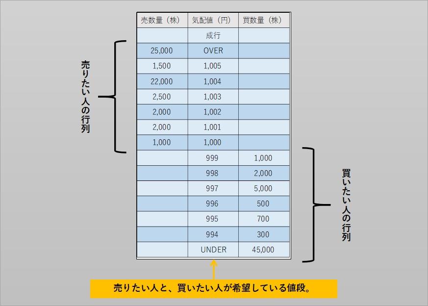 株式投資の板情報の構成を説明している。売り注文が1000円で1000株、1010円で2000株入っている。買い注文は980円で1000株、970円で2000株入っている。