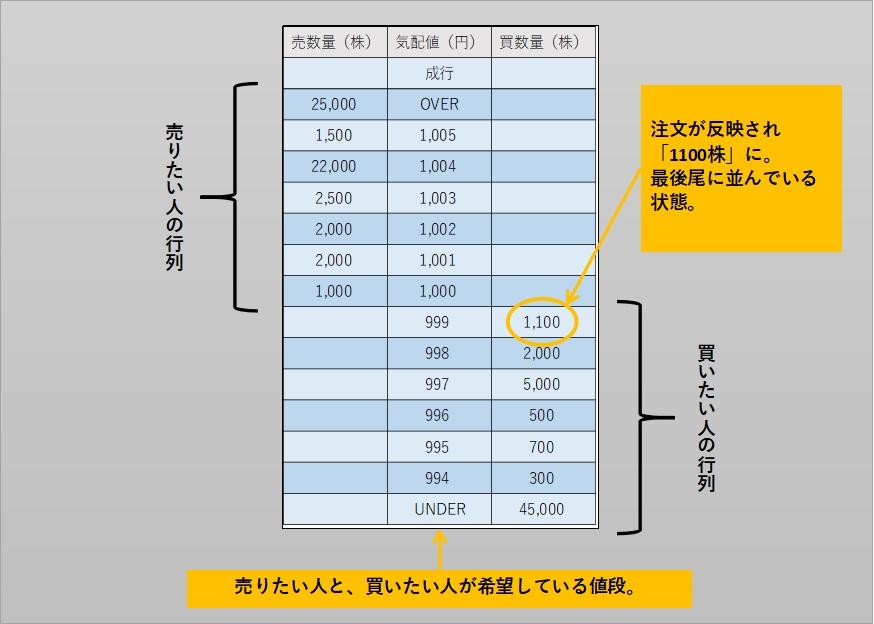 株式投資の板情報の構成を説明している。999円で買い注文を出し、買数量が1000から1100に変わっている。