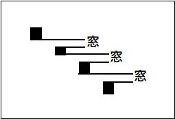 ローソク足チャートでの買いのサイン(シグナル)の一つ「三空叩き込み」を図で表している。