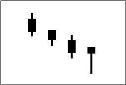 ローソク足チャートでの買いのサイン(シグナル)の一つ「たくり線」を図で表している。