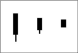 ローソク足チャートでの買いのサイン(シグナル)の一つ「陰の陰はらみ」を図で表している。