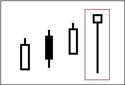 ローソク足チャートでの売りのサイン(シグナル)の一つ「首吊り線」を図で表している。