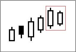ローソク足チャートでの売りのサイン(シグナル)の一つ「陽の陽はらみ」を図で表している。