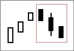 ローソク足チャートでの売りのサイン(シグナル)の一つ「三兵三羽崩れ」を図で表している。