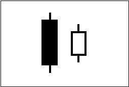 ローソク足の連続線・はらみ線を図で表している。1例目。