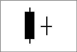 ローソク足の連続線・はらみ線を図で表している。2例目。
