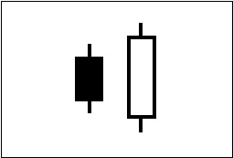 ローソク足の連続線・つつみ線を図で表している。1例目。