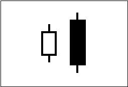 ローソク足の連続線・つつみ線を図で表している。2例目。