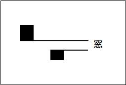 ローソク足の不連続線・陰線を図で表している。