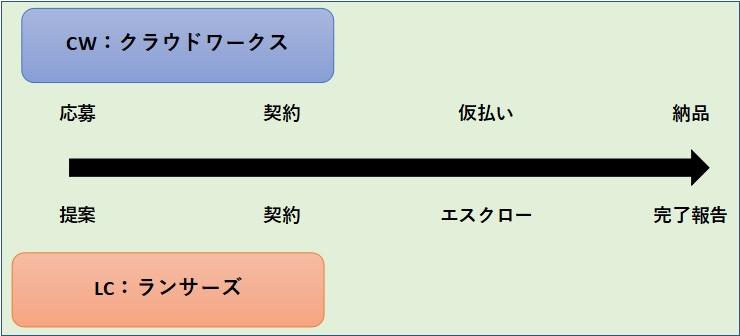 クラウドワークスとランサーズの受注から納品までを表す図