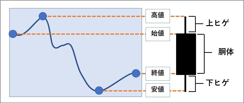 ローソク足の作り方-陰線の作り方を図で表している。