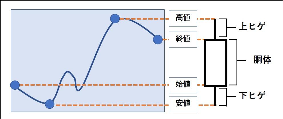 ローソク足の作り方-陽線の作り方を図で表している。