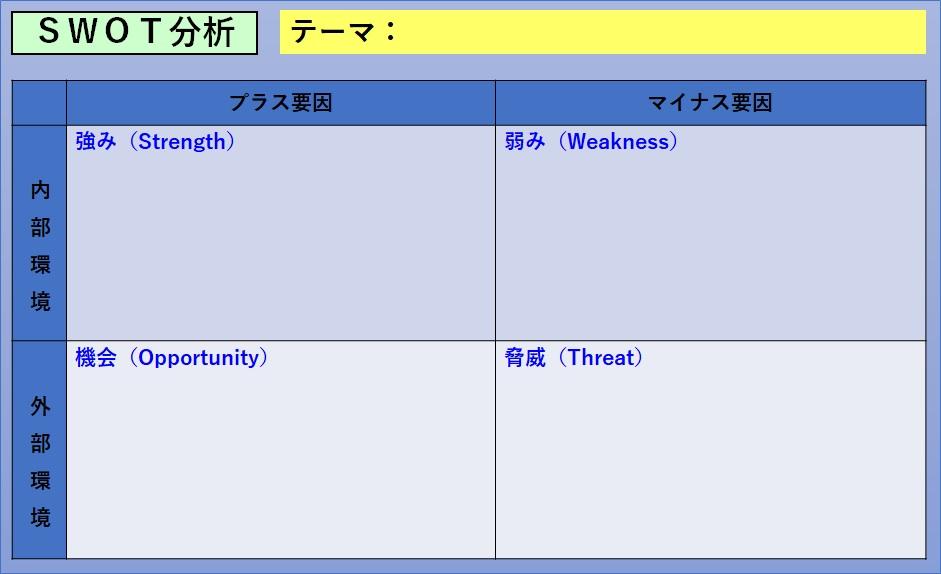 SWOT分析の4つの項目