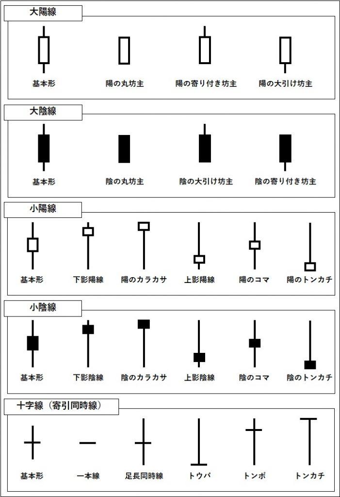 ローソク足の種類一覧を図で表している。
