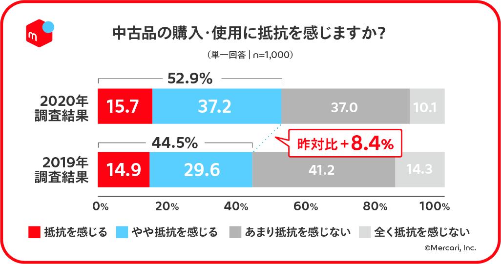 中古品の購入・使用への抵抗感(2020年データ)